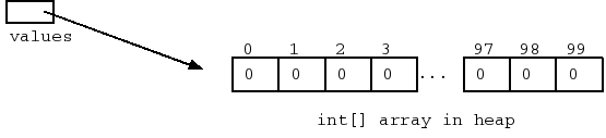 CodingBat Java Arrays and Loops